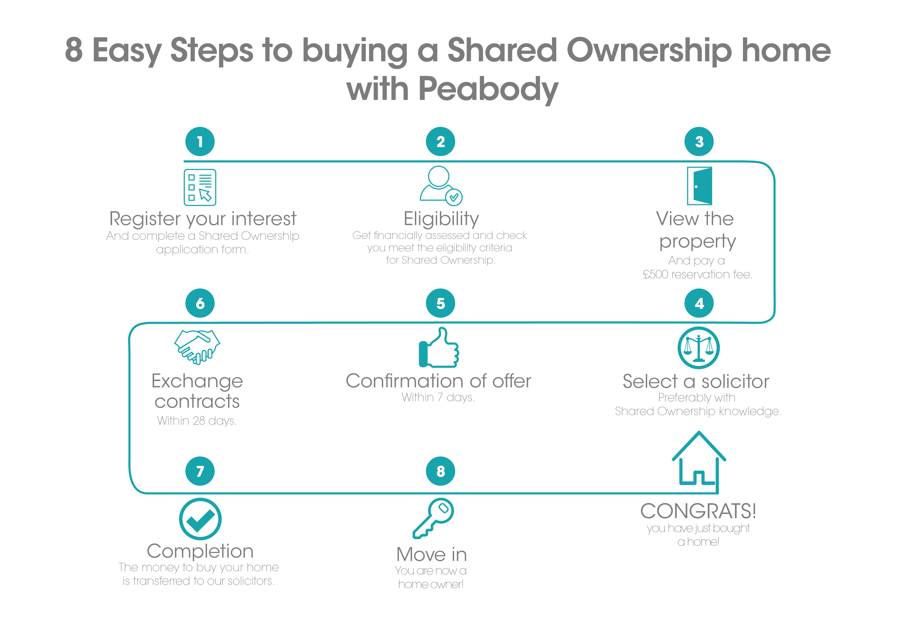 Shared Ownership steps to Home buying