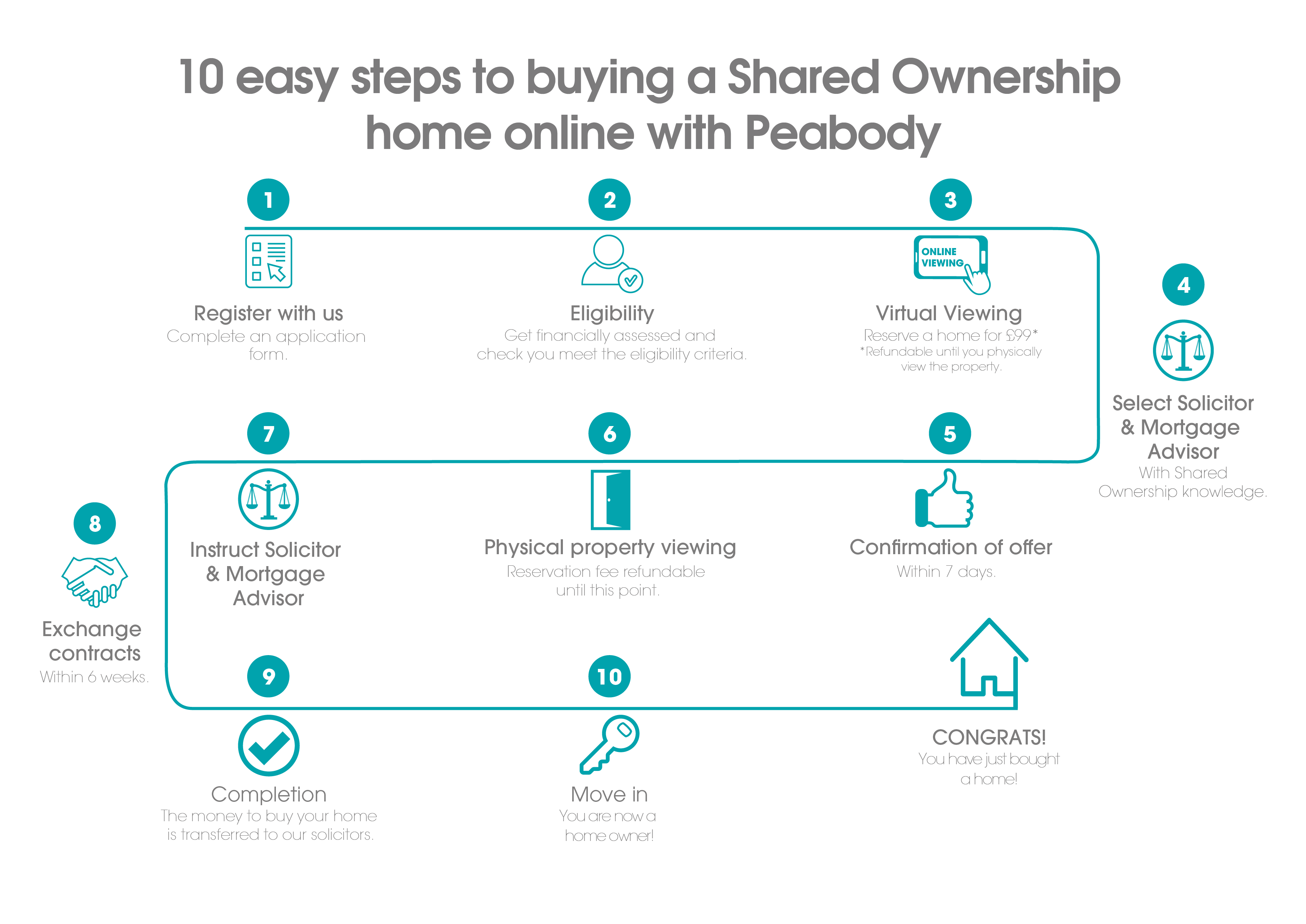 Online purchase journey for Shared Ownership
