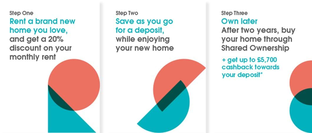 rent to buy steps
