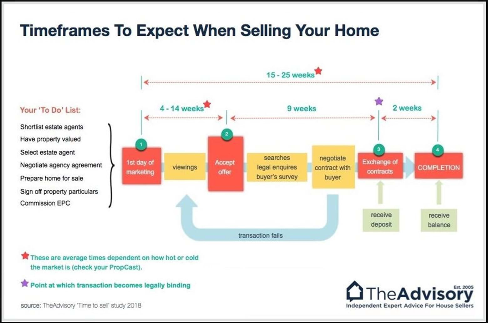 Infographic on average time it takes to buy a house - The Advisory