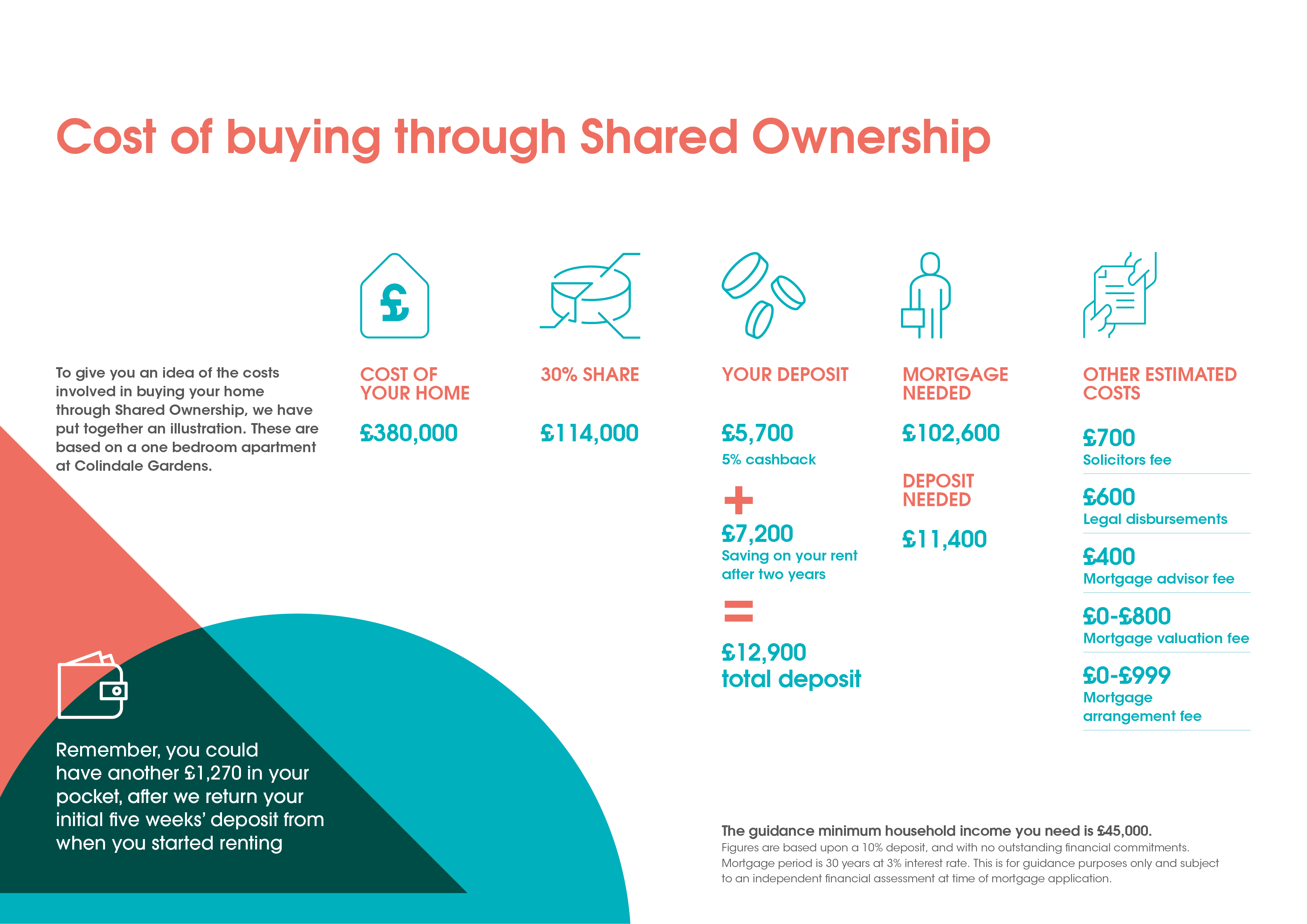 The cost of buying with Shared ownership